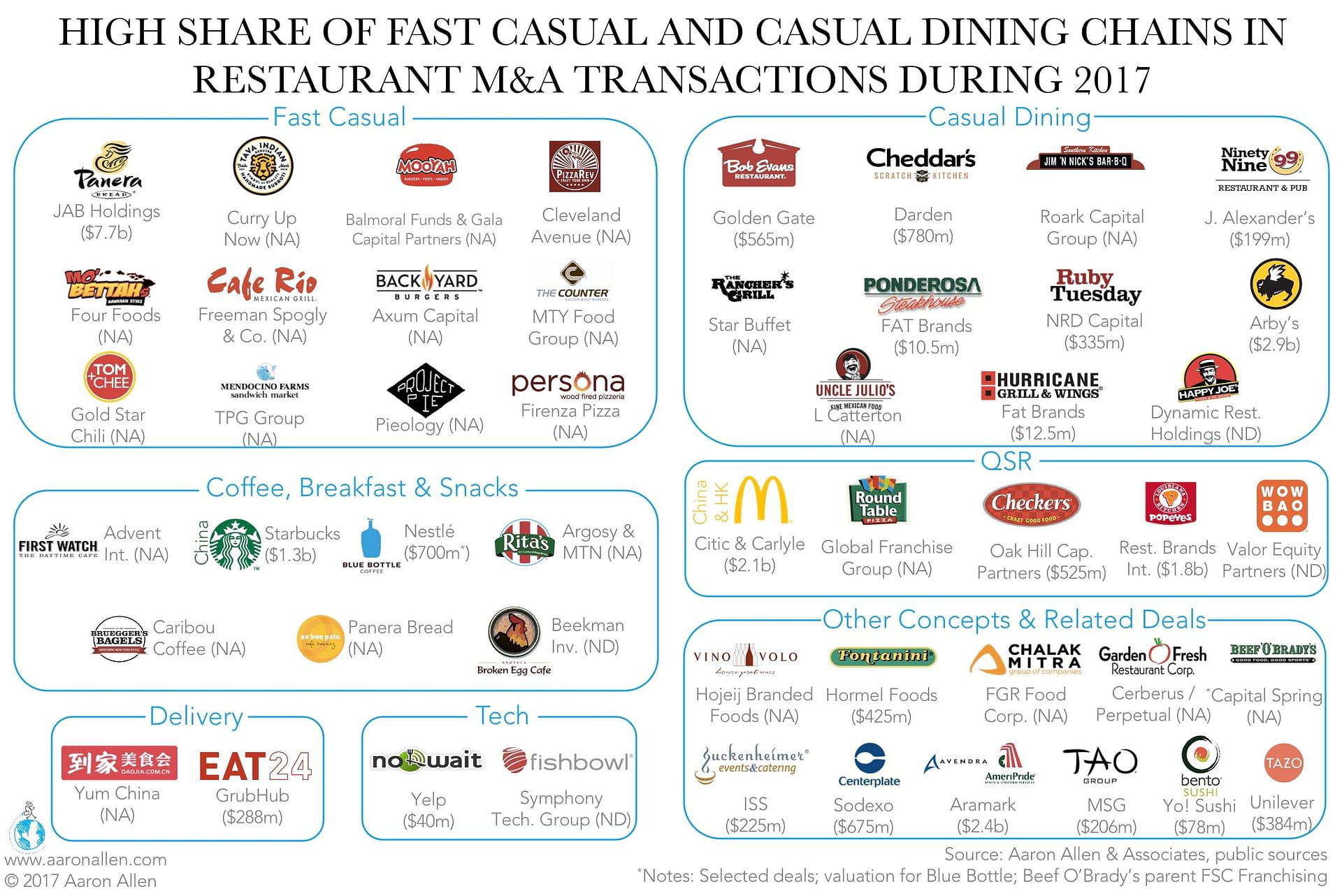 Restaurant-Mergers-and-Acquisitions-2017